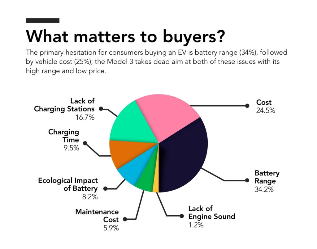 What matters to EV buyers?