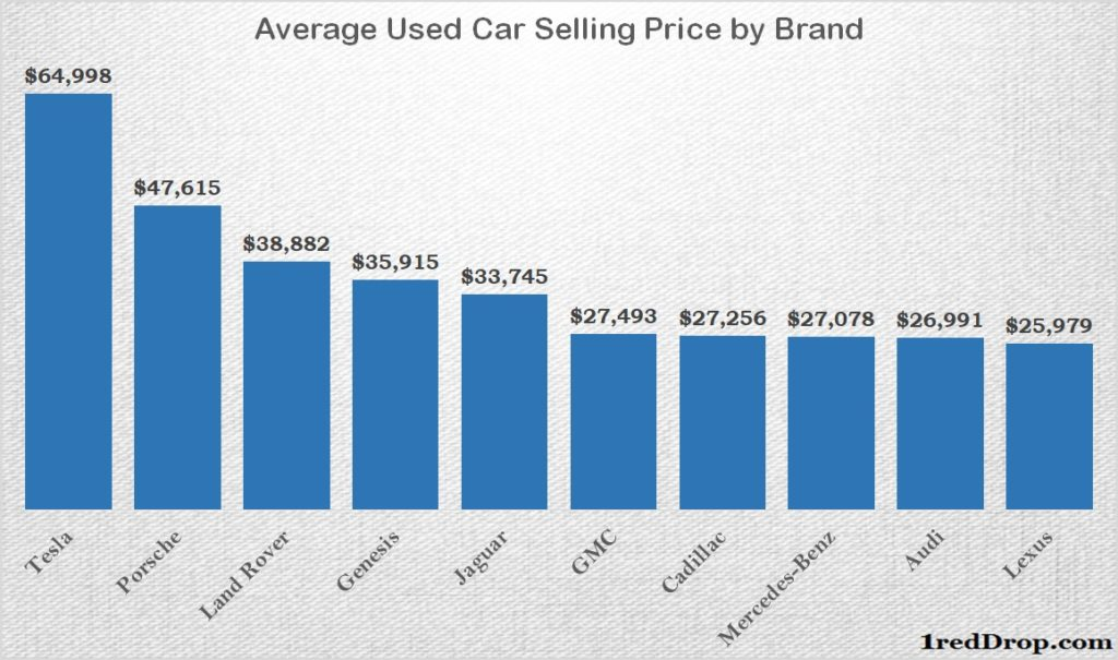 Average Used Car Selling Price by Brand
