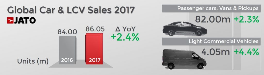 Global Car and Light Commercial Vehicle Sales in 2017