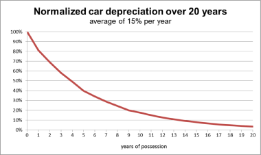 Normalized Car Depreciation over 20 years
