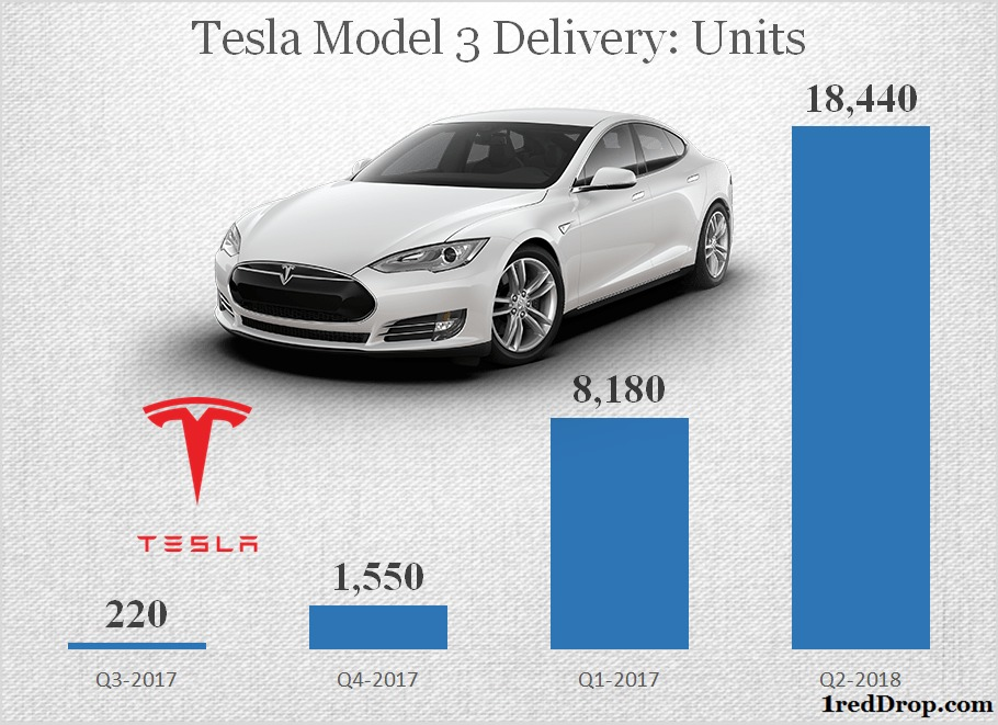 Tesla Model 3 Delivery Q2 2017 to Q2 2018