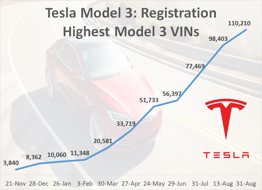 Tesla Model 3 VIN Registration