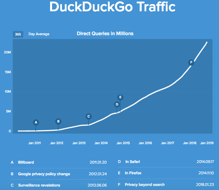 DuckDuckGo Traffic Statistics