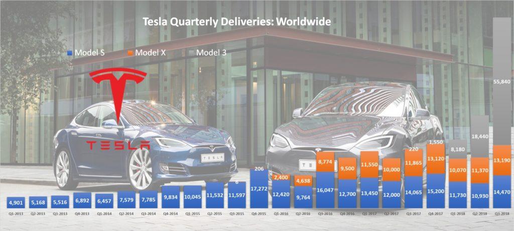 Tesla Worldwide Quarterly Deliveries All Models