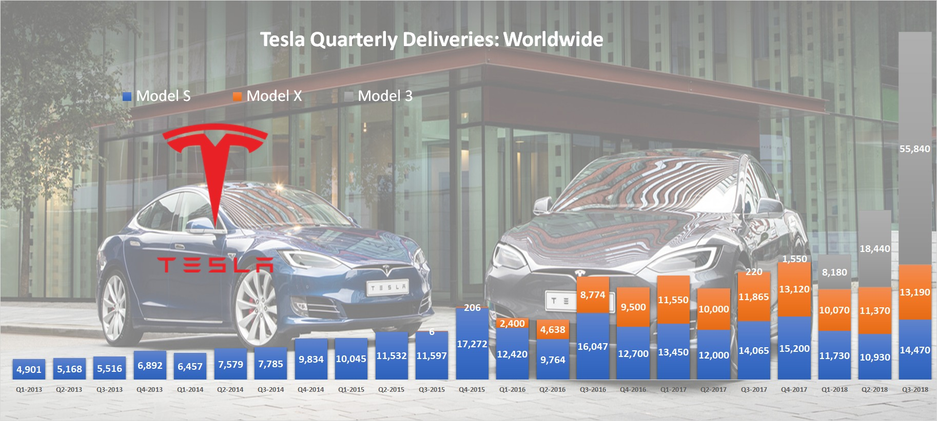 Tesla Worldwide Quarterly Deliveries All Models