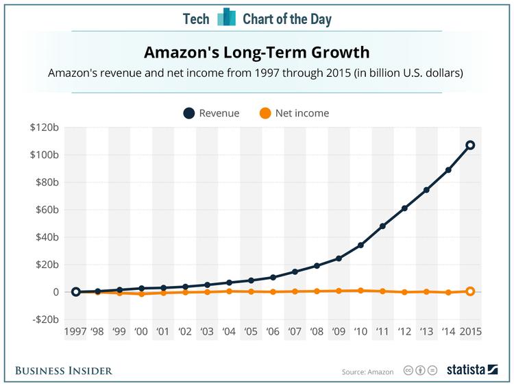 Amazon's Annual Revenue vs Net Income 1997 to 2015