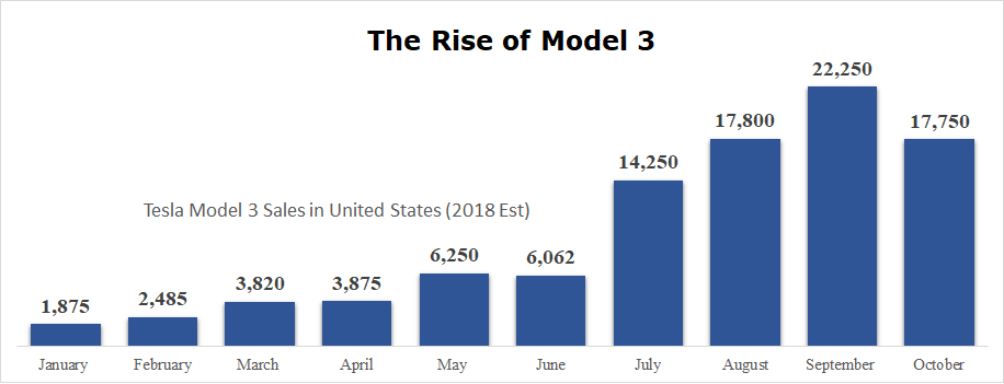 Tesla Model 3 Sales in United States January 2018 to October 2018