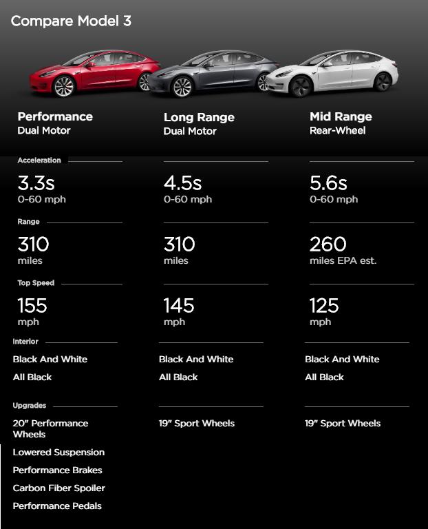 Tesla Model 3 Trim Comparison