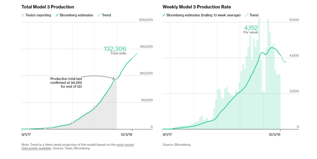 Bloomberg Model 3 Production Estimate December 3 2018