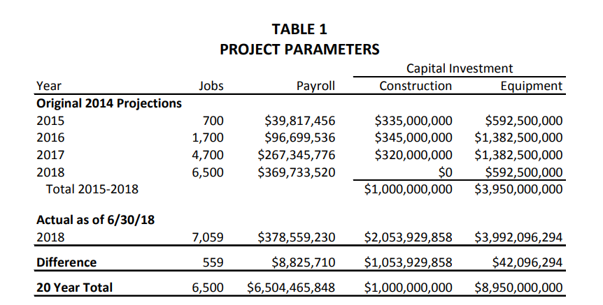 Gigafactory Project Parameters