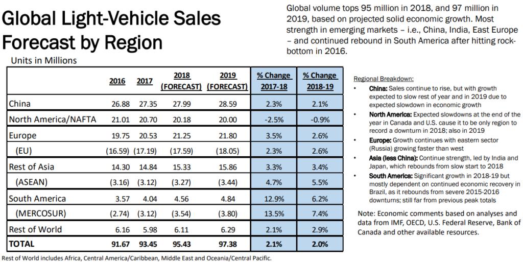 Global Light Vehicle Sales 2019 Forecast