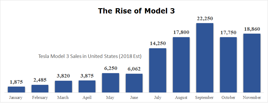 Tesla Model 3 Sales in the United States 2018