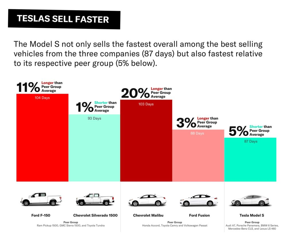 The Average Time a used Tesla Model S takes to sell is 5% shorter than its peers