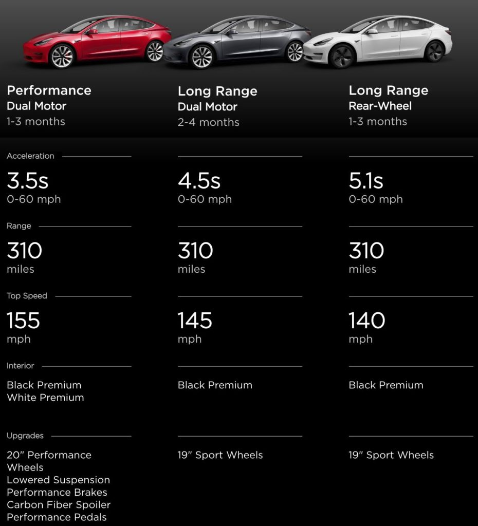 Is it a coincidence that Tesla Model 3 order backlog in ...