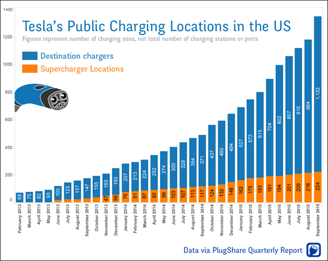 Tesla Destination Charging Location Growth