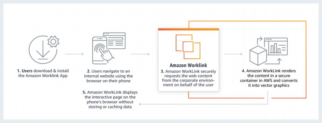 Explanation of Amazon WorkLink operation