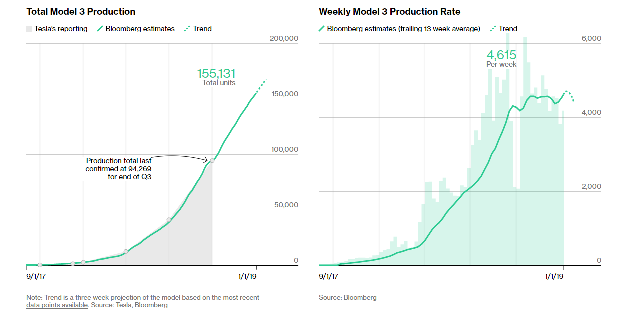 Tesla built 60,862 Model 3 in the fourth quarter of 2018 ...