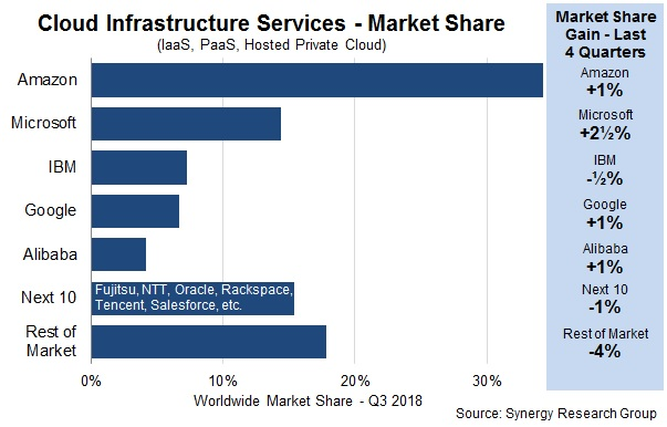 Cloud infrastructure services - Marketshare