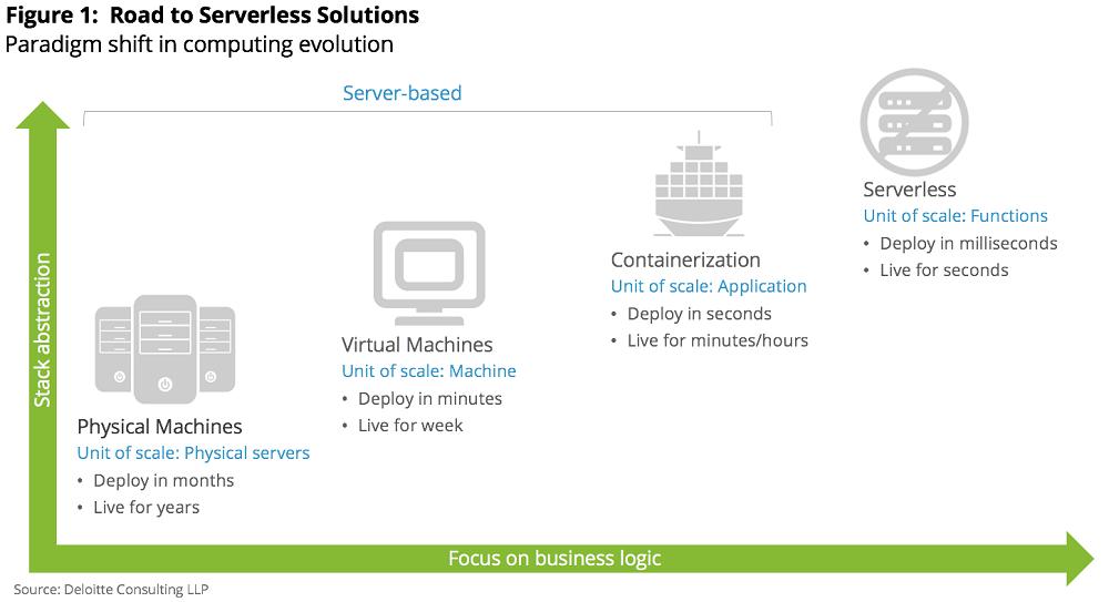 The Evolution of Serverless Computing