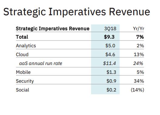 IBM: Revenue from Analytics touches $5 billion in Q3-2018