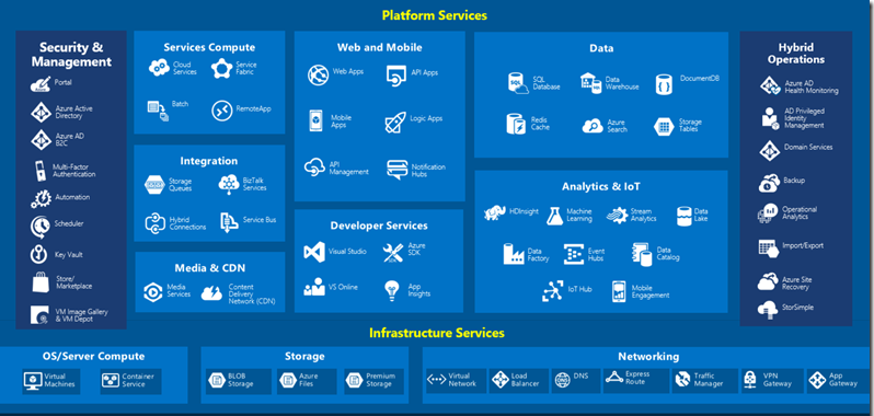 Group of Azure services