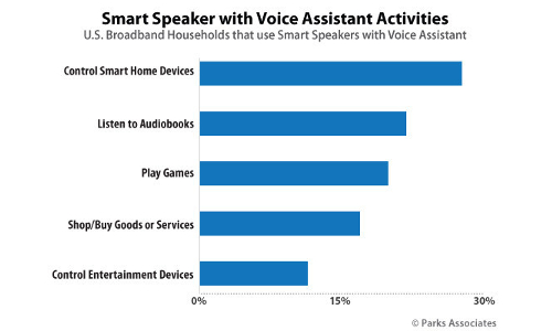 Graph showing top activities on smart speakers (U.S. broadband users owning a smart speaker with voice assistant)