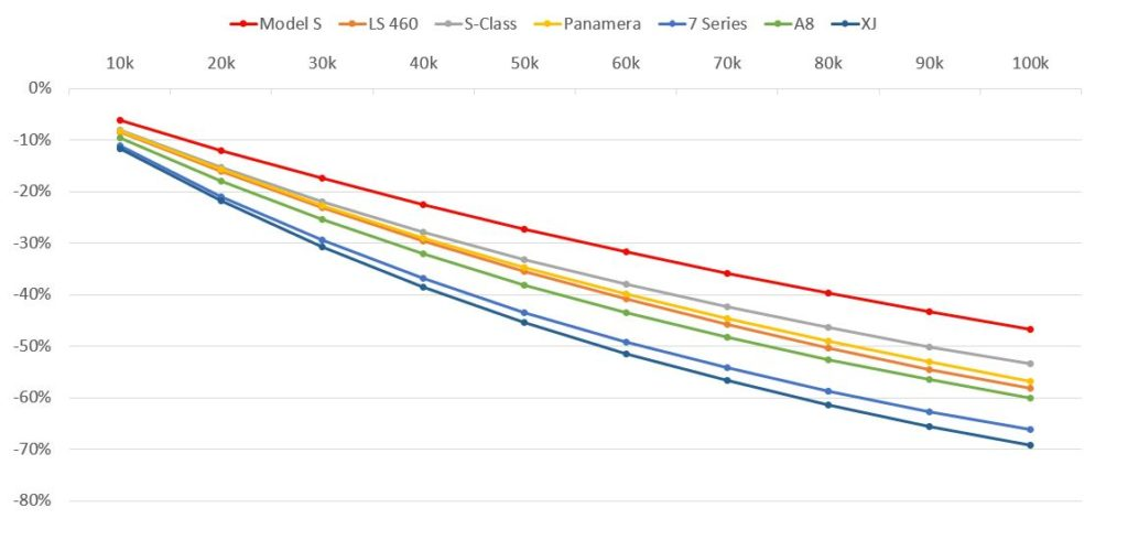 Tesla Model S Depreciation compared to rivals.