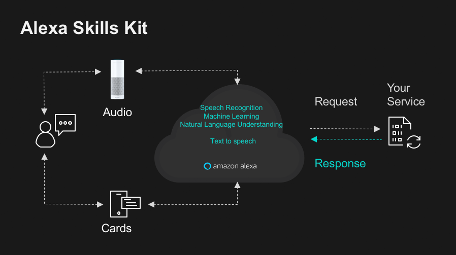 Alexa Skills Kit diagram