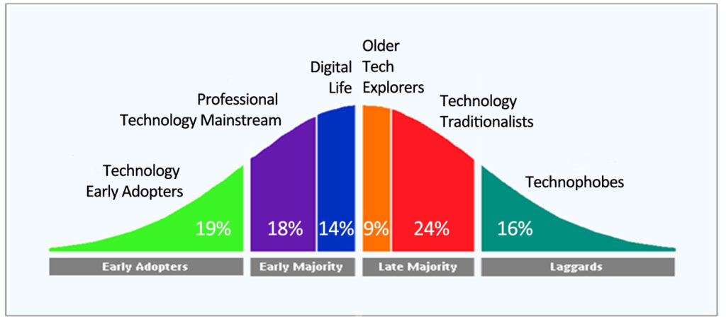 New Technology Adoption Curve in reference to Apple Watch