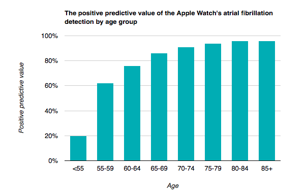 Positive predictive value of Apple Watch Series 4 atrial fibrillation detection by age group