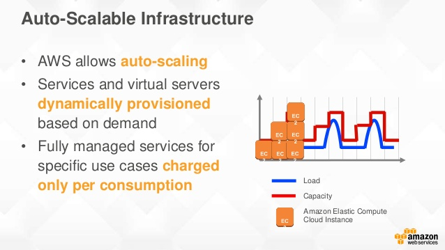 Benefits of cloud computing - 1redDrop