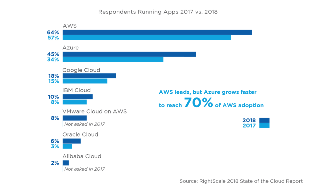 Public Cloud Adoption Continues to Climb