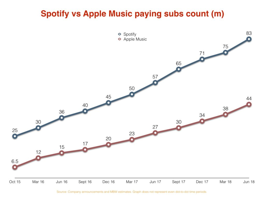 Spotify and Apple Music active user base graph - paying subscribers in millions