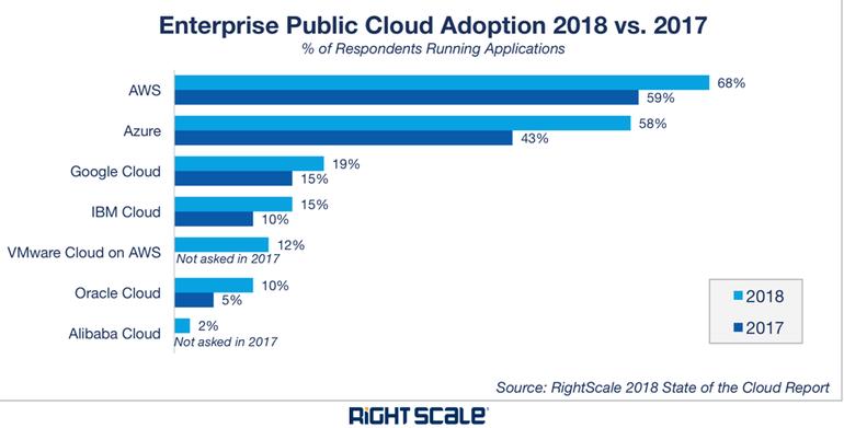 2018: Microsoft Azure vs Competition
