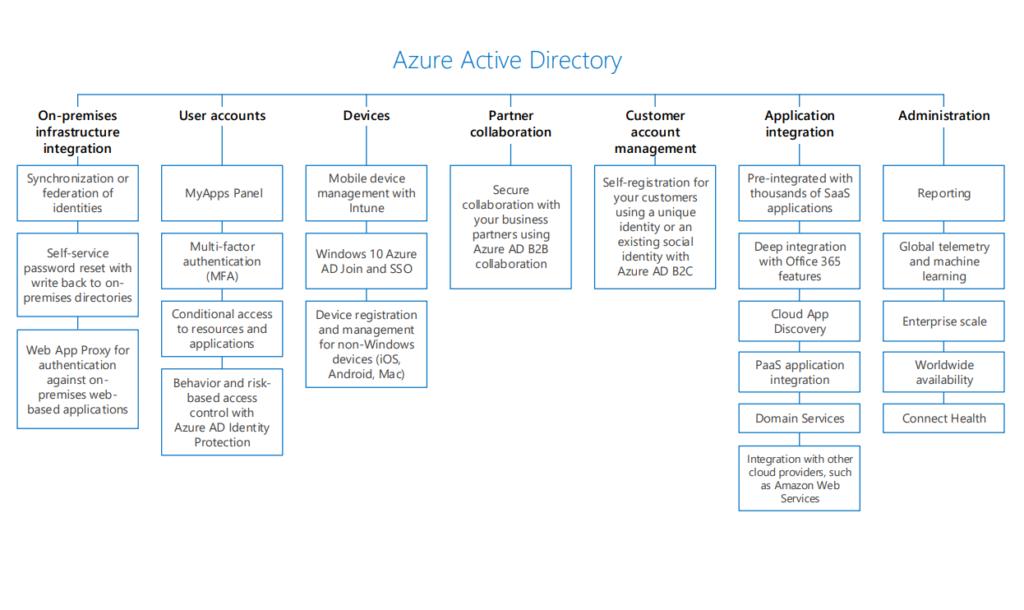 Azure Active Directory:  Capabilities