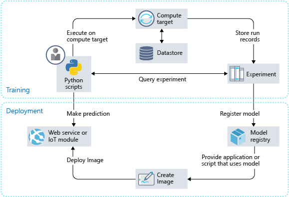 Components of Azure Machine Learning service and general workflow diagram