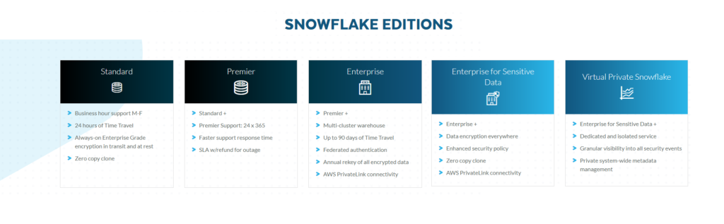 Snowflake offers five different Editions.