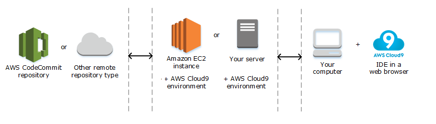 high-level overview of how AWS Cloud9 works
