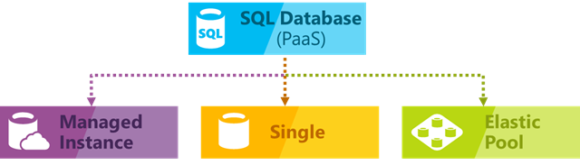 Azure SQL deployment options