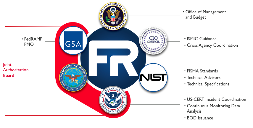 FedRamp Governance Structure