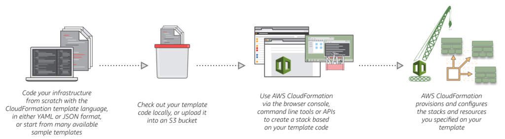 In Picture: How to use AWS CloudFormation