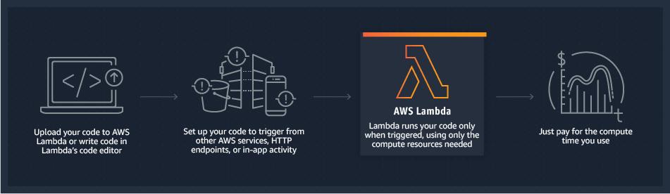 AWS Lambda Workflow