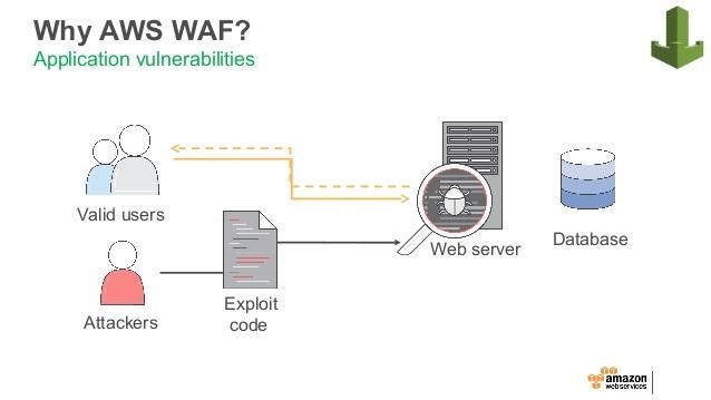 AWS WAF (Web Application Firewall) - 1redDrop