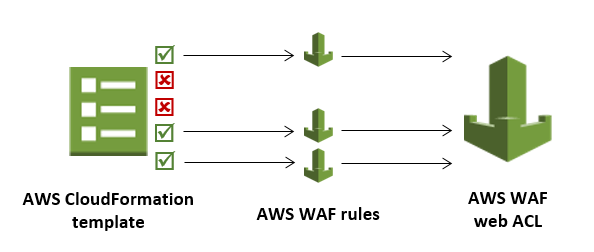 AWF WAF: How to deploy quickly