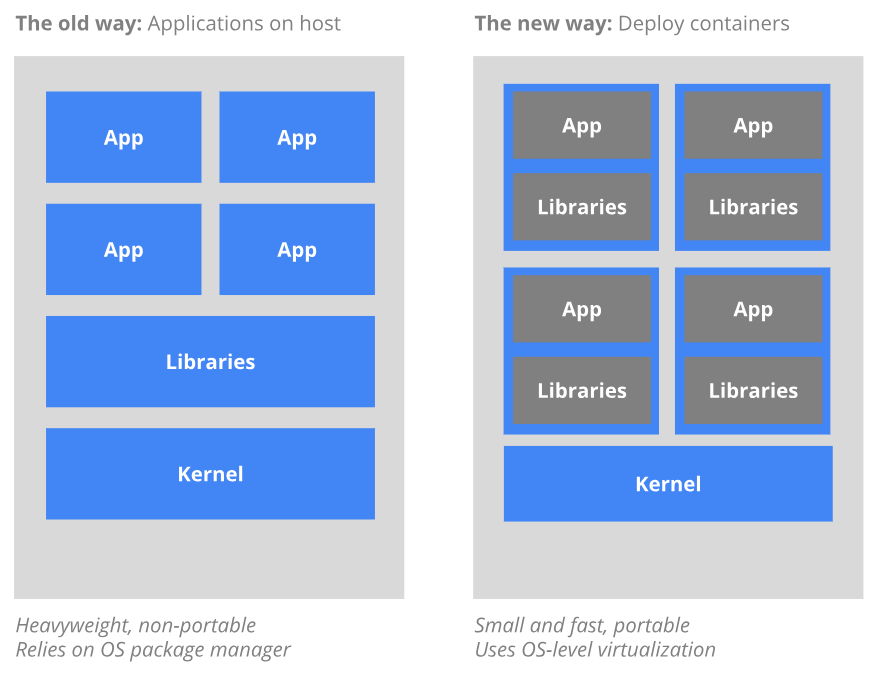 The Old Way to deploy applications versus the new way to deploy applications using containers.