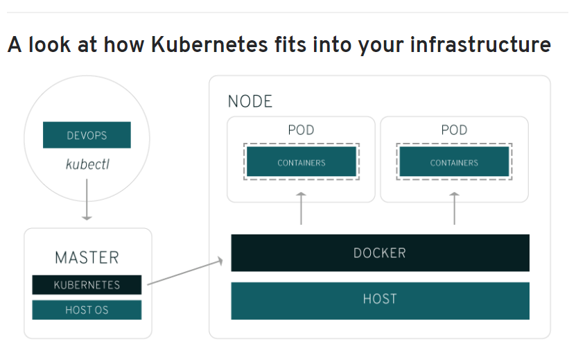 A look at how Kubernetes fits into your infrastructure