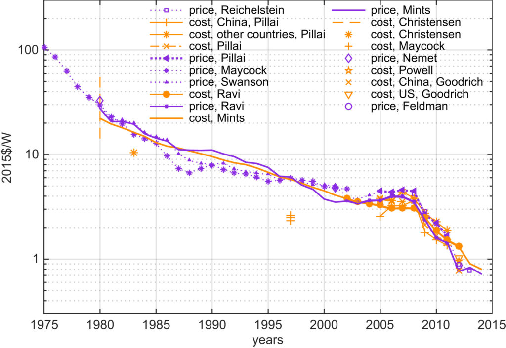Cost of solar photovoltaic (PV) modules fell by 99% over the last four decades? Why?