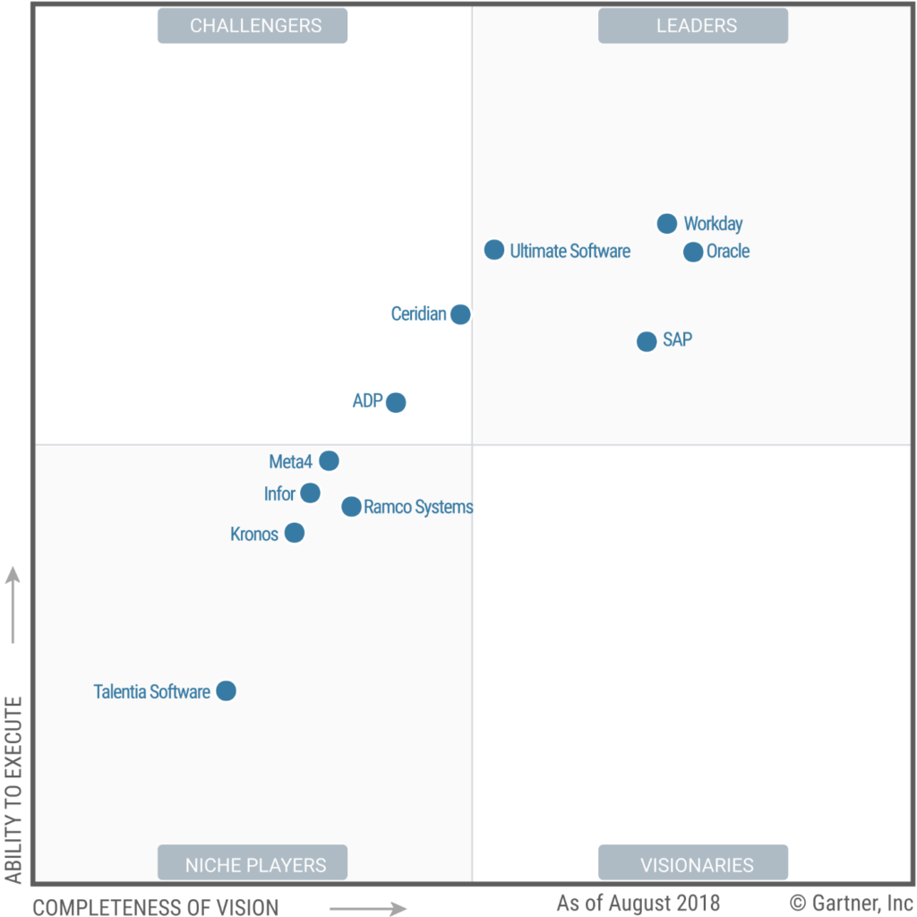 Magic Quadrant for Cloud HCM Suites for Midmarket and Large Enterprises